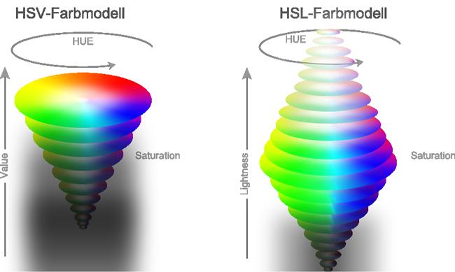 Hsv Farben Reihenfolge